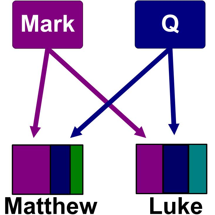 mark matthew luke john