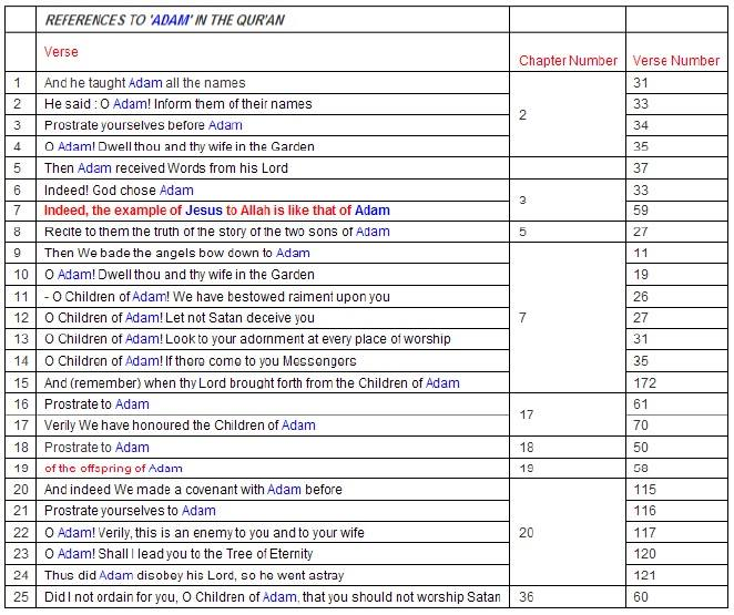 Quran - A Mathematical Miracle